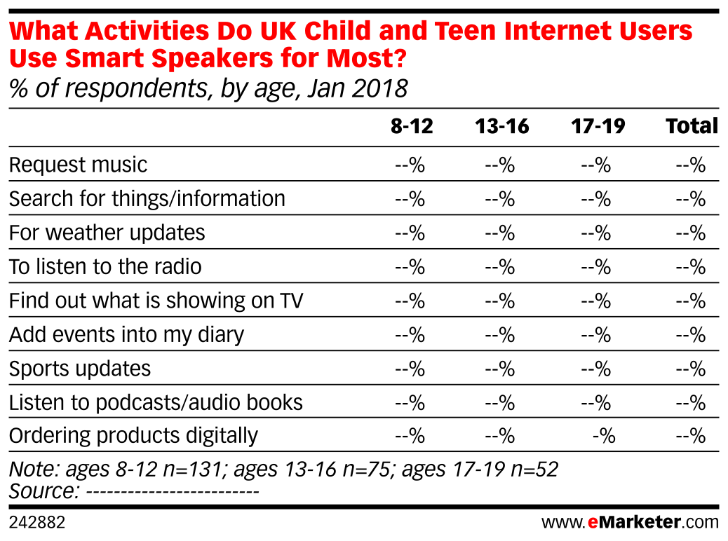 What Activities Do UK Child and Teen Internet Users Use Smart Speakers for Most? (% of respondents, by age, Jan 2018)