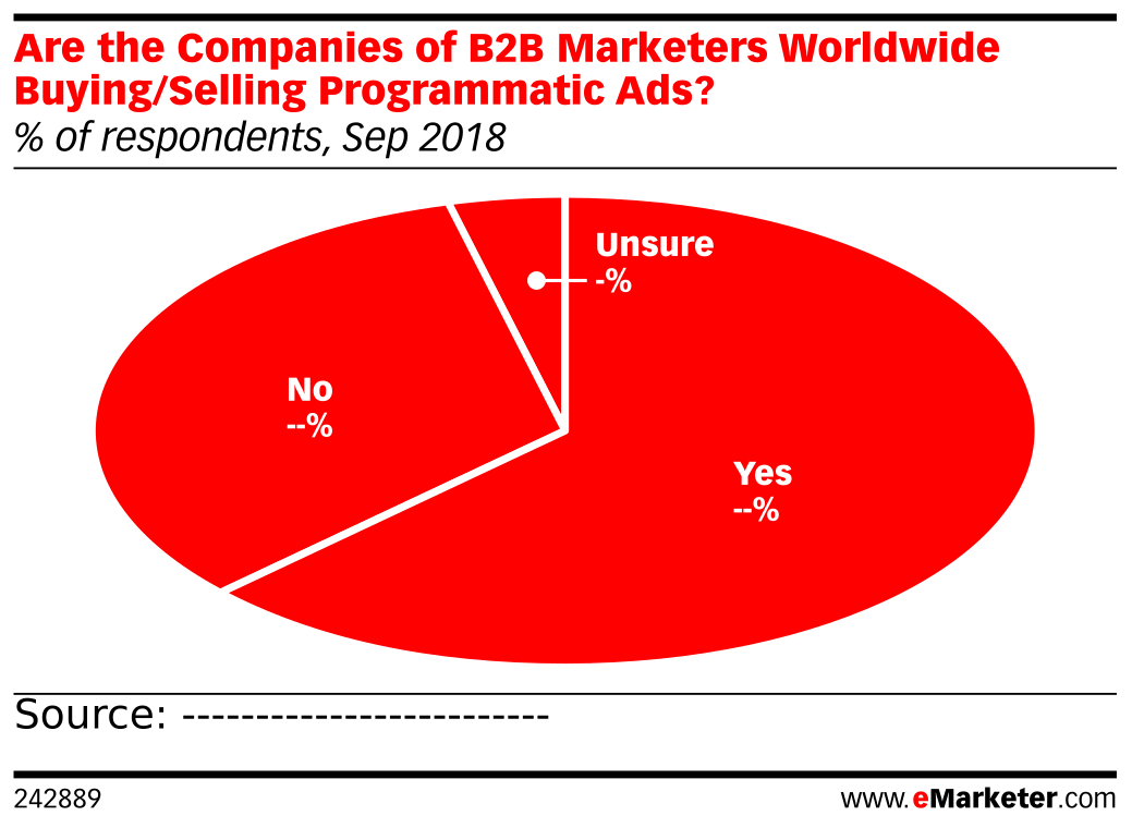 Are the Companies of B2B Marketers Worldwide Buying/Selling Programmatic Ads? (% of respondents, Sep 2018)