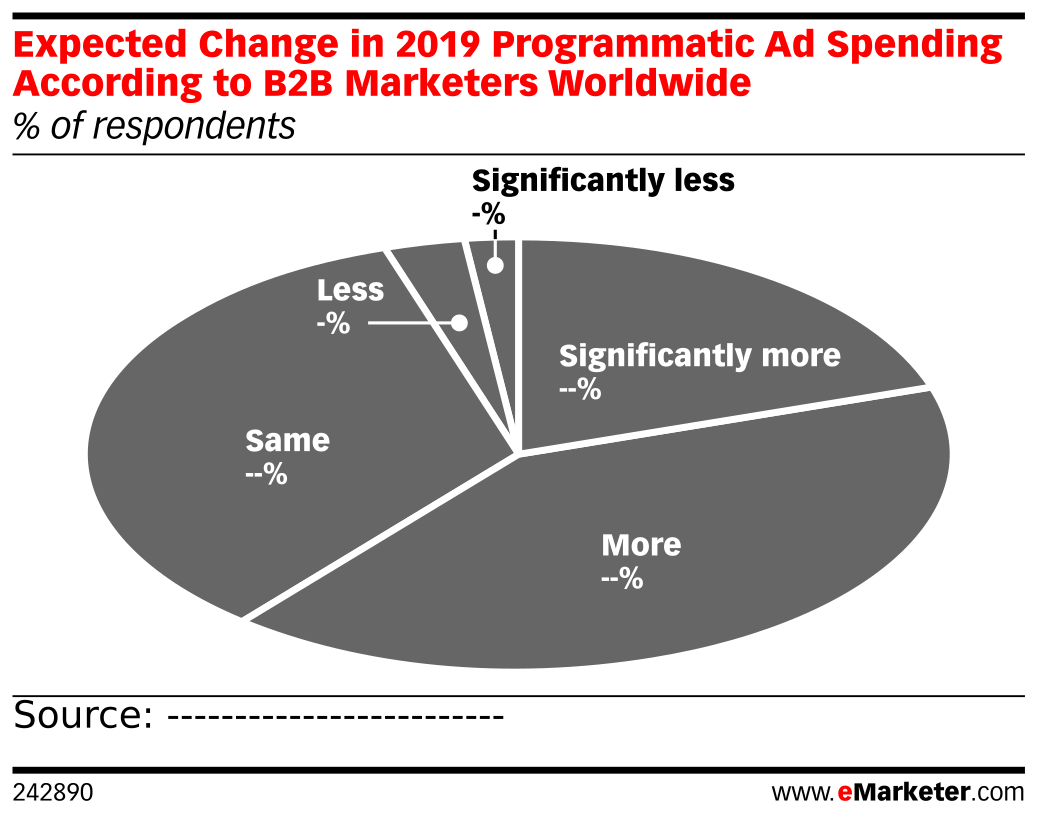 Expected Change in 2019 Programmatic Ad Spending According to B2B Marketers Worldwide (% of respondents)