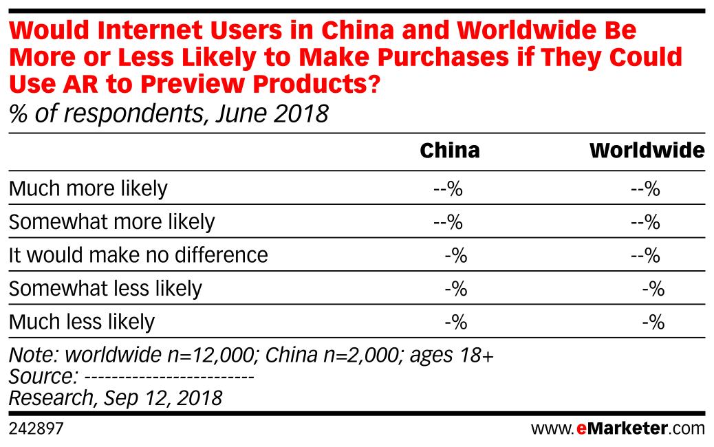 Would Internet Users in China and Worldwide Be More or Less Likely to Make Purchases if They Could Use AR to Preview Products? (% of respondents, June 2018)