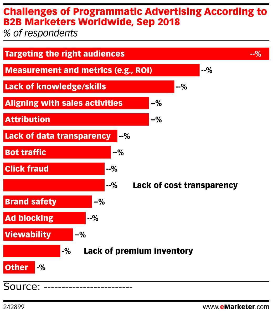Challenges of Programmatic Advertising According to B2B Marketers Worldwide, Sep 2018 (% of respondents)