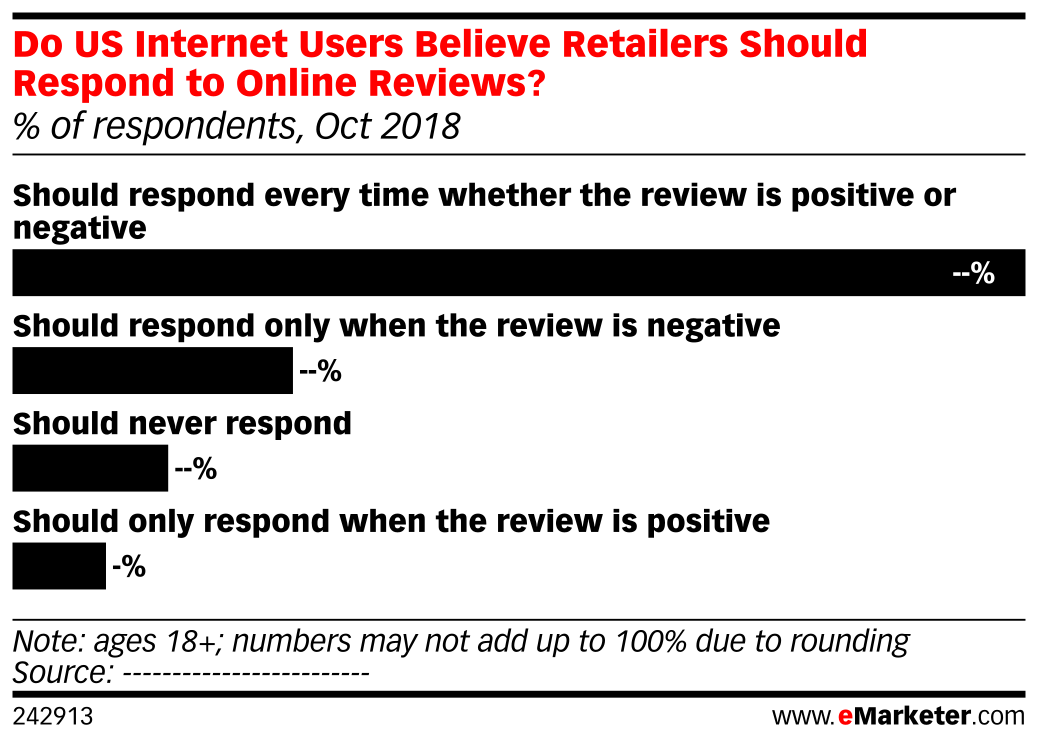 Do US Internet Users Believe Retailers Should Respond to Online Reviews? (% of respondents, Oct 2018)