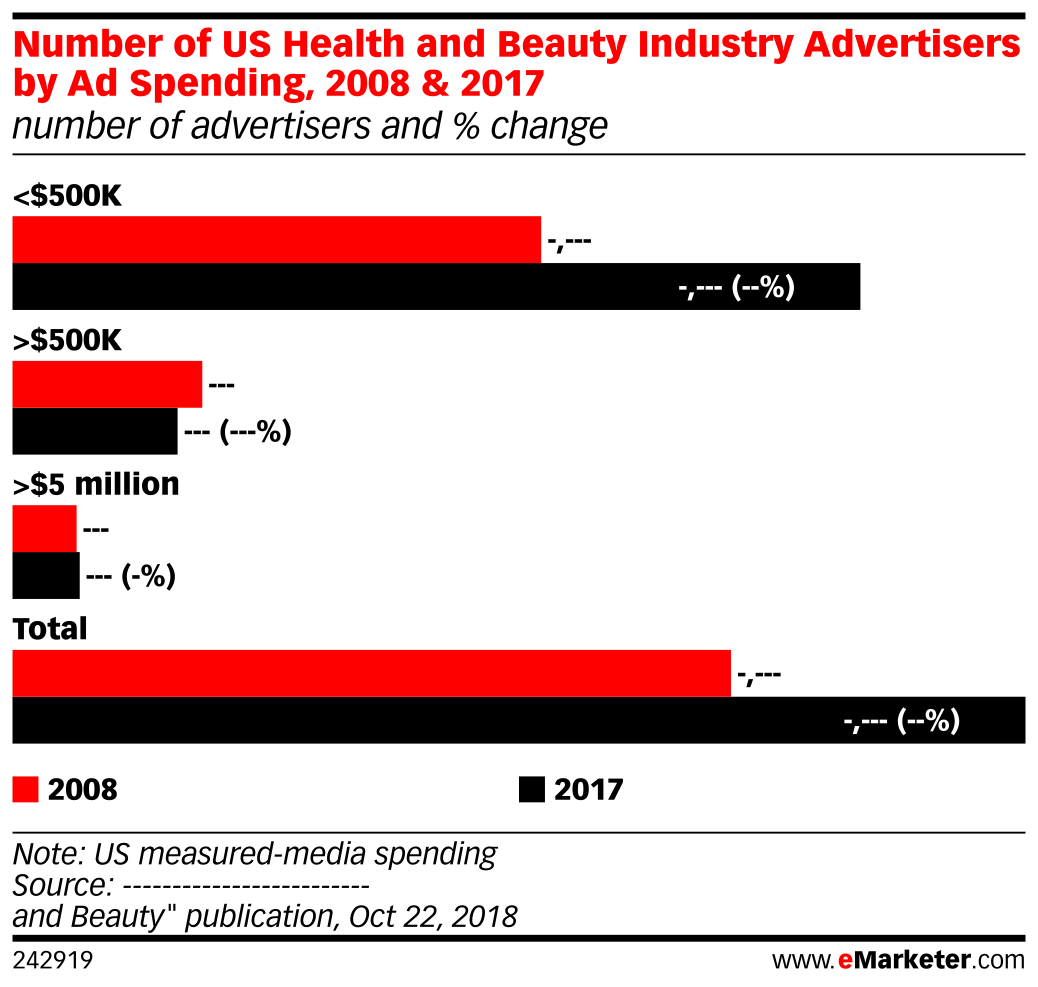 Number of US Health and Beauty Industry Advertisers by Ad Spending, 2008 & 2017 (number of advertisers and % change)