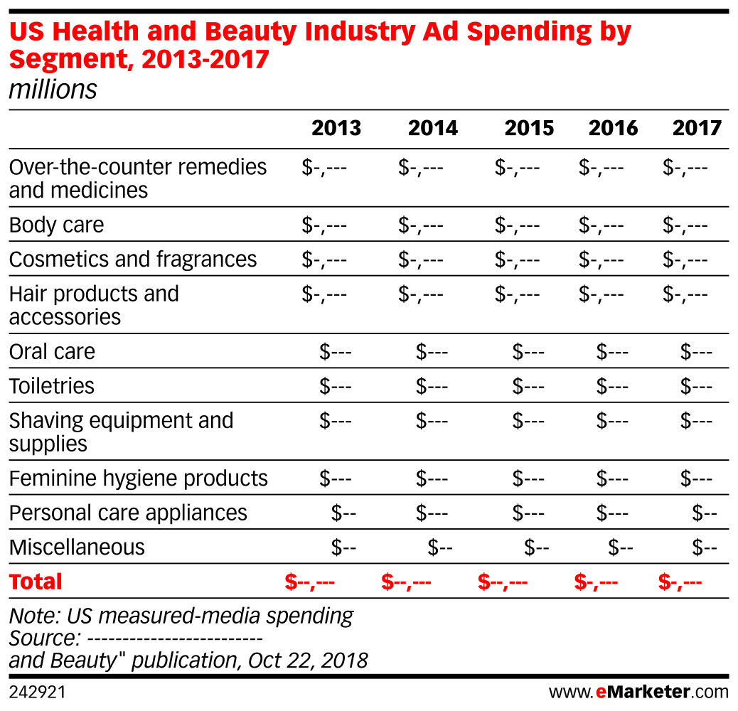 US Health and Beauty Industry Ad Spending by Segment, 2013-2017 (millions)