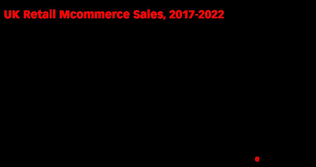 UK Retail Mcommerce Sales, 2017-2022