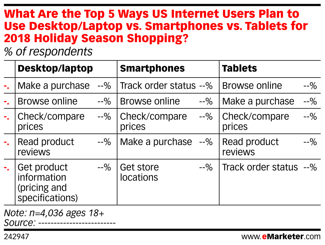 What Are the Top 5 Ways US Internet Users Plan to Use Desktop/Laptop vs. Smartphones vs. Tablets for 2018 Holiday Season Shopping? (% of respondents)