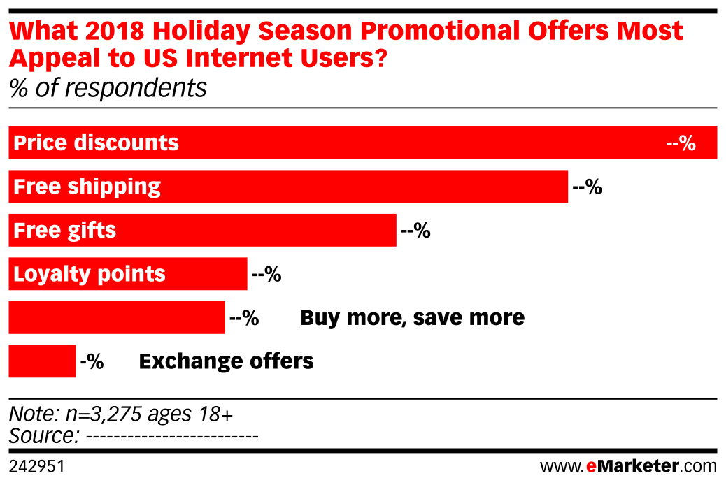 What 2018 Holiday Season Promotional Offers Most Appeal to US Internet Users? (% of respondents)