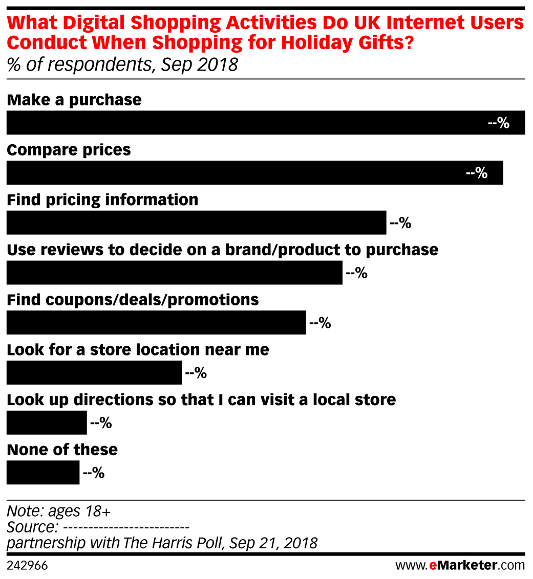 What Digital Shopping Activities Do UK Internet Users Conduct When Shopping for Holiday Gifts? (% of respondents, Sep 2018)