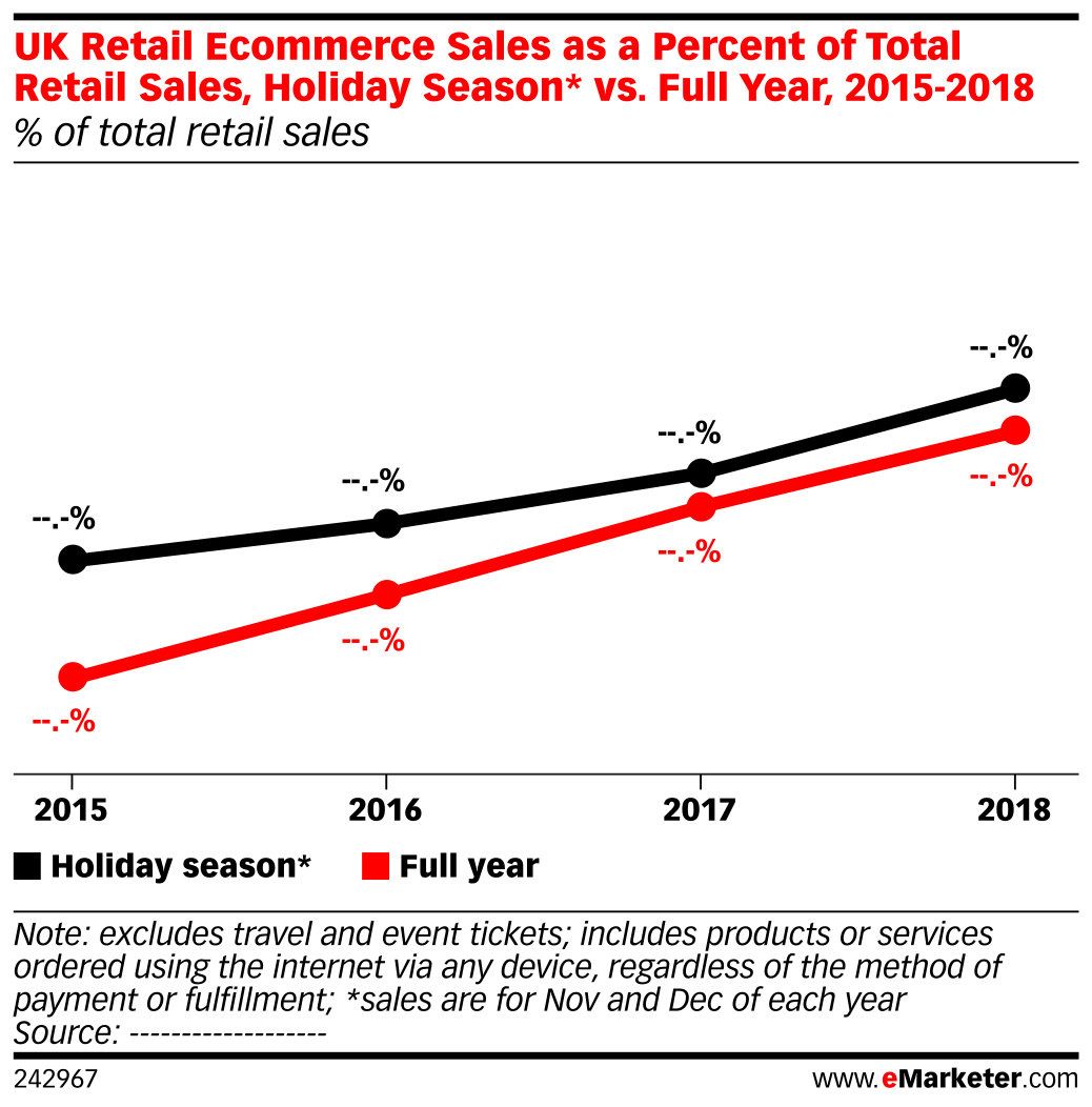 UK Retail Ecommerce Sales as a Percent of Total Retail Sales, Holiday Season* vs. Full Year, 2015-2018 (% of total retail sales)