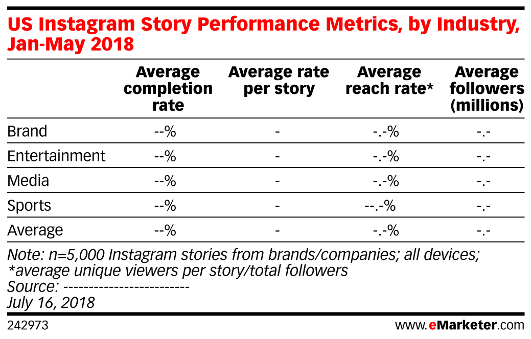US Instagram Story Performance Metrics, by Industry, Jan-May 2018