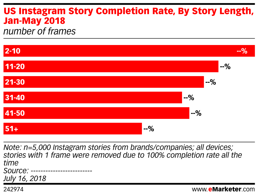US Instagram Story Completion Rate, By Story Length, Jan-May 2018 (number of frames)