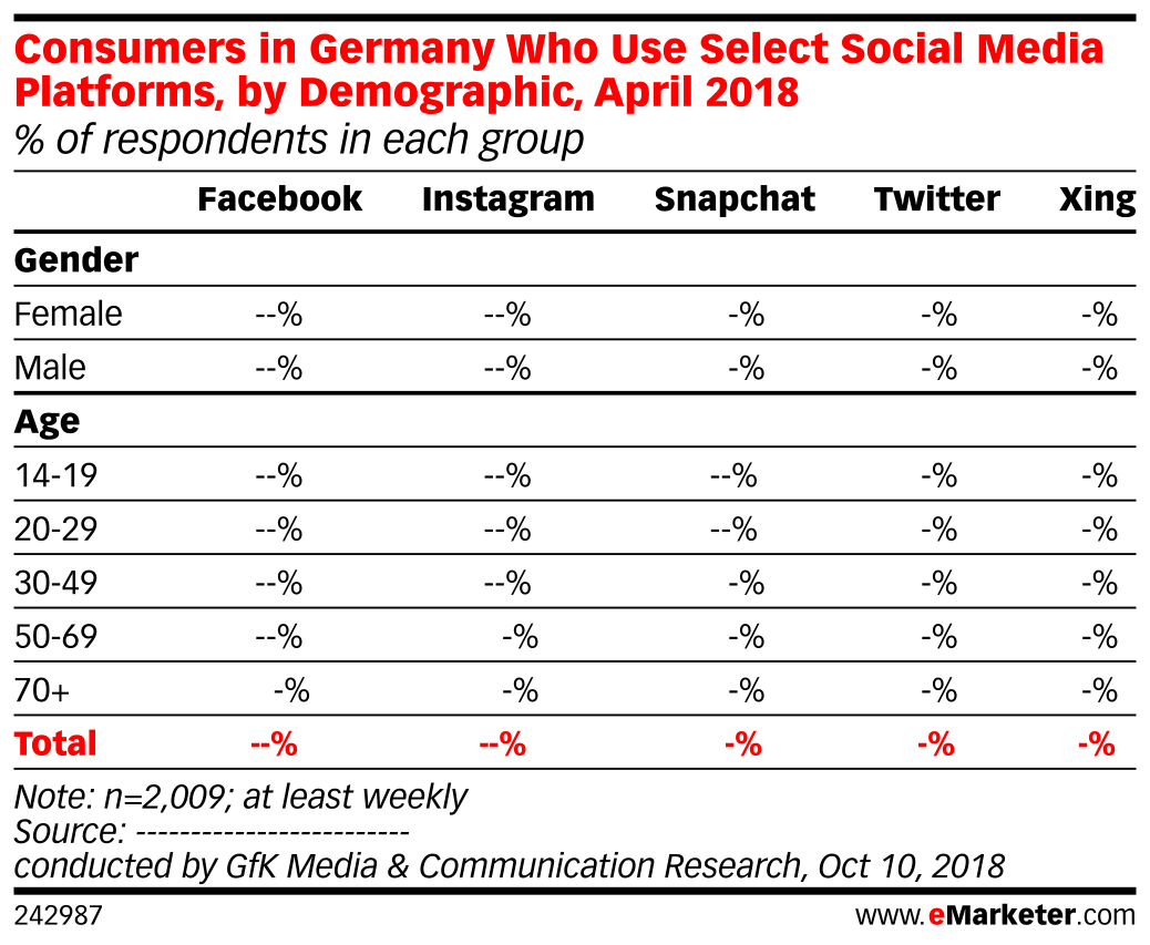 Consumers in Germany Who Use Select Social Media Platforms, by Demographic, April 2018 (% of respondents in each group)
