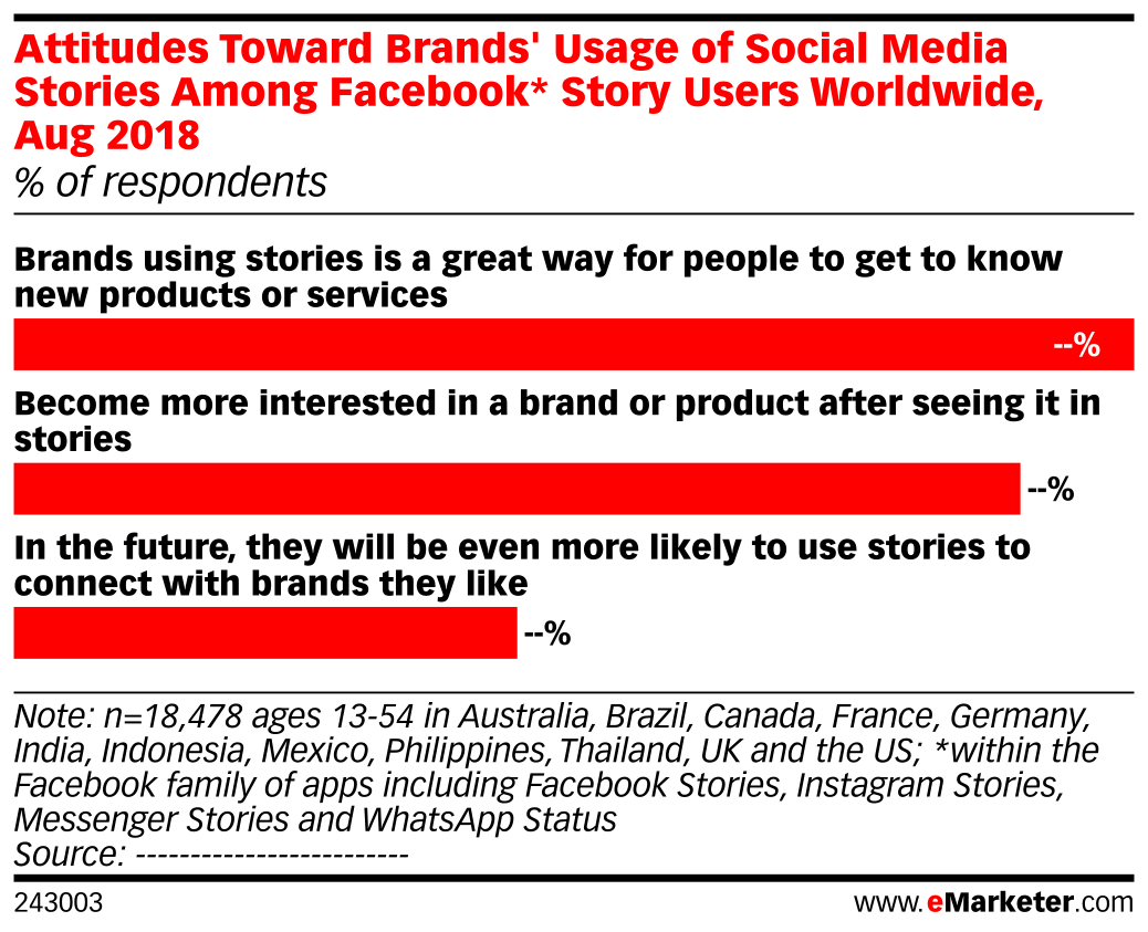 Attitudes Toward Brands' Usage of Social Media Stories Among Facebook* Story Users Worldwide, Aug 2018 (% of respondents)