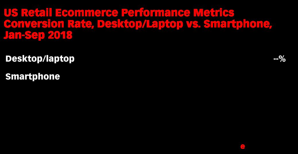 US Retail Ecommerce Performance Metrics Conversion Rate, Desktop/Laptop vs. Smartphone, Jan-Sep 2018