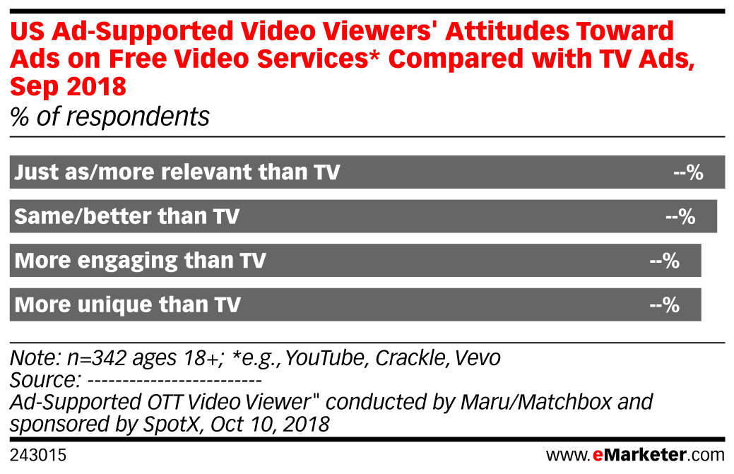 US Ad-Supported Video Viewers' Attitudes Toward Ads on Free Video Services* Compared with TV Ads, Sep 2018 (% of respondents)