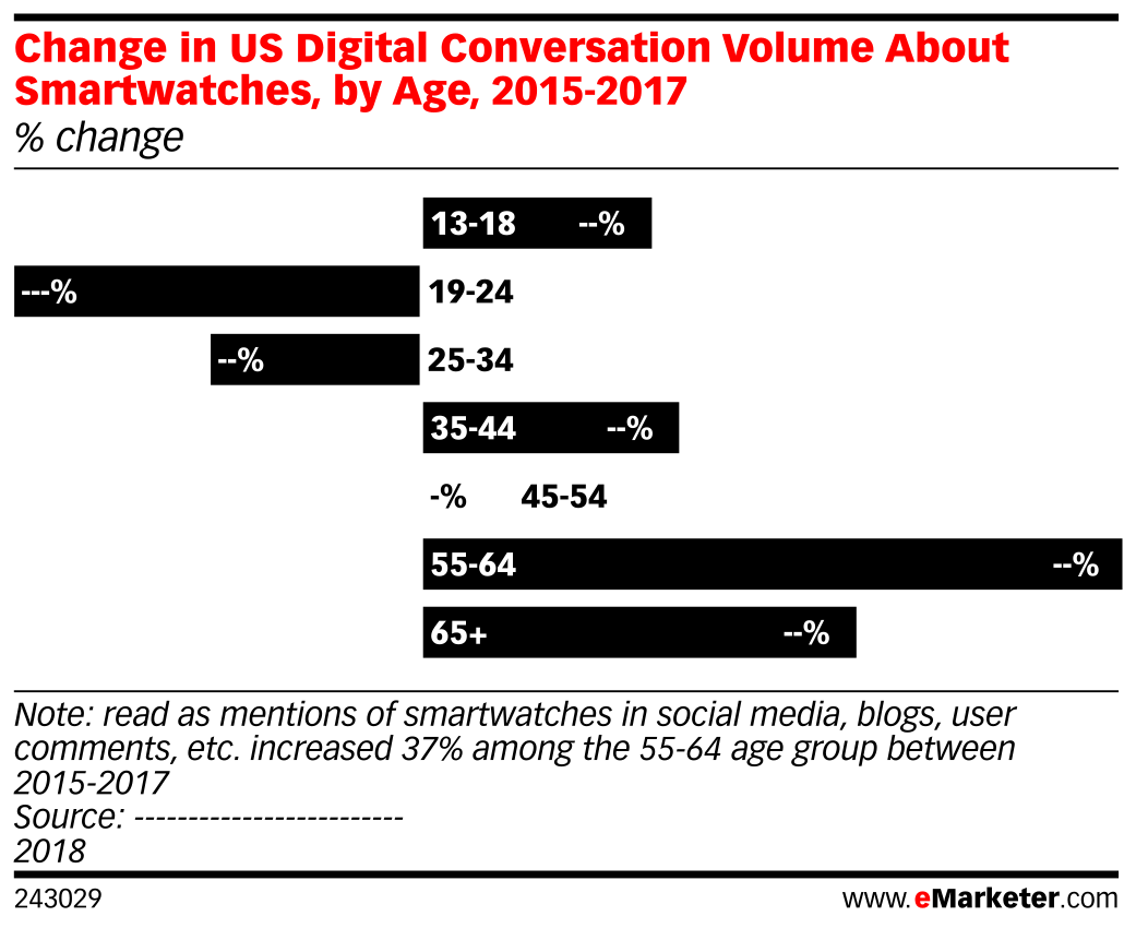 Change in US Digital Conversation Volume About Smartwatches, by Age, 2015-2017 (% change)