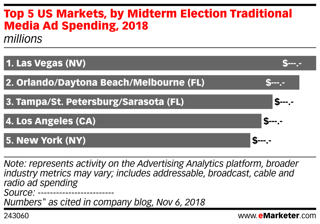 Top 5 US Markets, by Midterm Election Traditional Media Ad Spending, 2018 (millions)