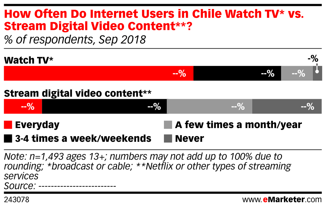 How Often Do Internet Users in Chile Watch TV* vs. Stream Digital Video Content**? (% of respondents, Sep 2018)