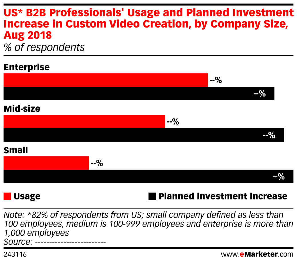 US* B2B Professionals' Usage and Planned Investment Increase in Custom Video Creation, by Company Size, Aug 2018 (% of respondents)