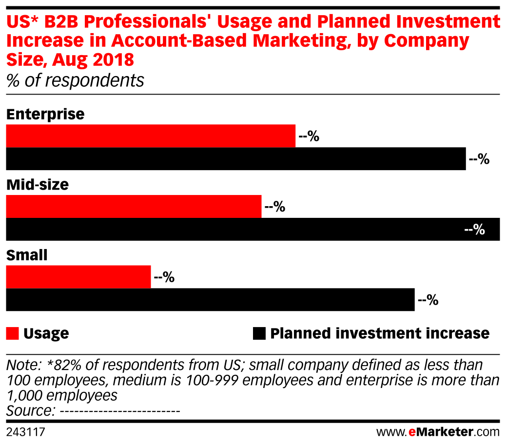 US* B2B Professionals' Usage and Planned Investment Increase in Account-Based Marketing, by Company Size, Aug 2018 (% of respondents)