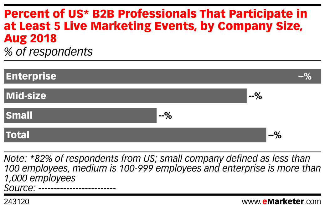 Percent of US* B2B Professionals That Participate in at Least 5 Live Marketing Events, by Company Size, Aug 2018 (% of respondents)