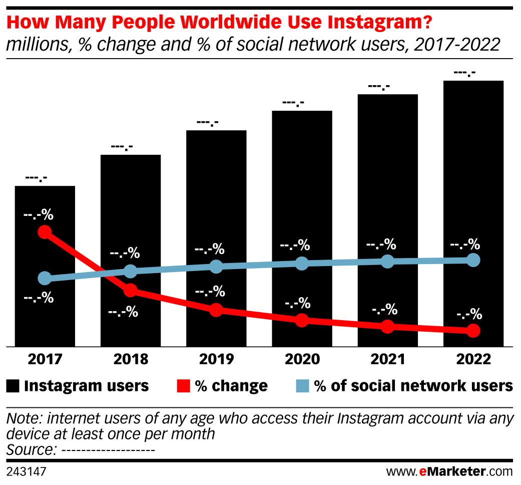 How Many People Worldwide Use Instagram? (millions, % change and % of social network users, 2017-2022)