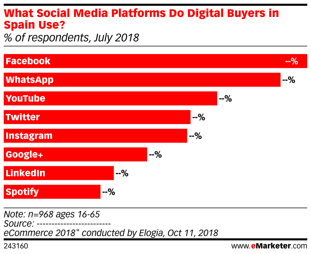 What Social Media Platforms Do Digital Buyers in Spain Use? (% of respondents, July 2018)