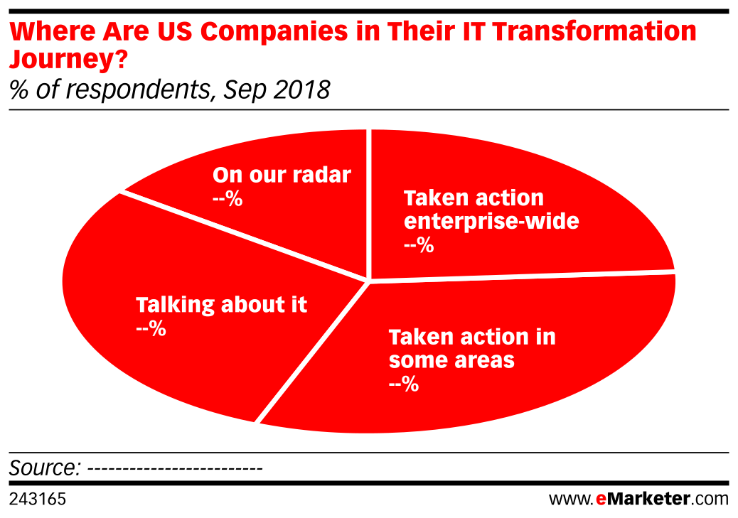 Where Are US Companies in Their IT Transformation Journey? (% of respondents, Sep 2018)