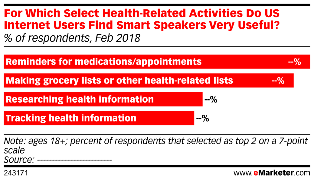 For Which Select Health-Related Activities Do US Internet Users Find Smart Speakers Very Useful? (% of respondents, Feb 2018)