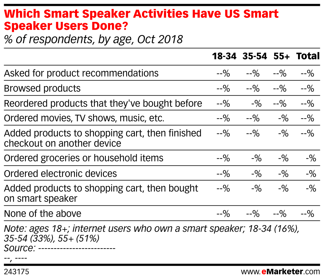 Which Smart Speaker Activities Have US Smart Speaker Users Done? (% of respondents, by age, Oct 2018)