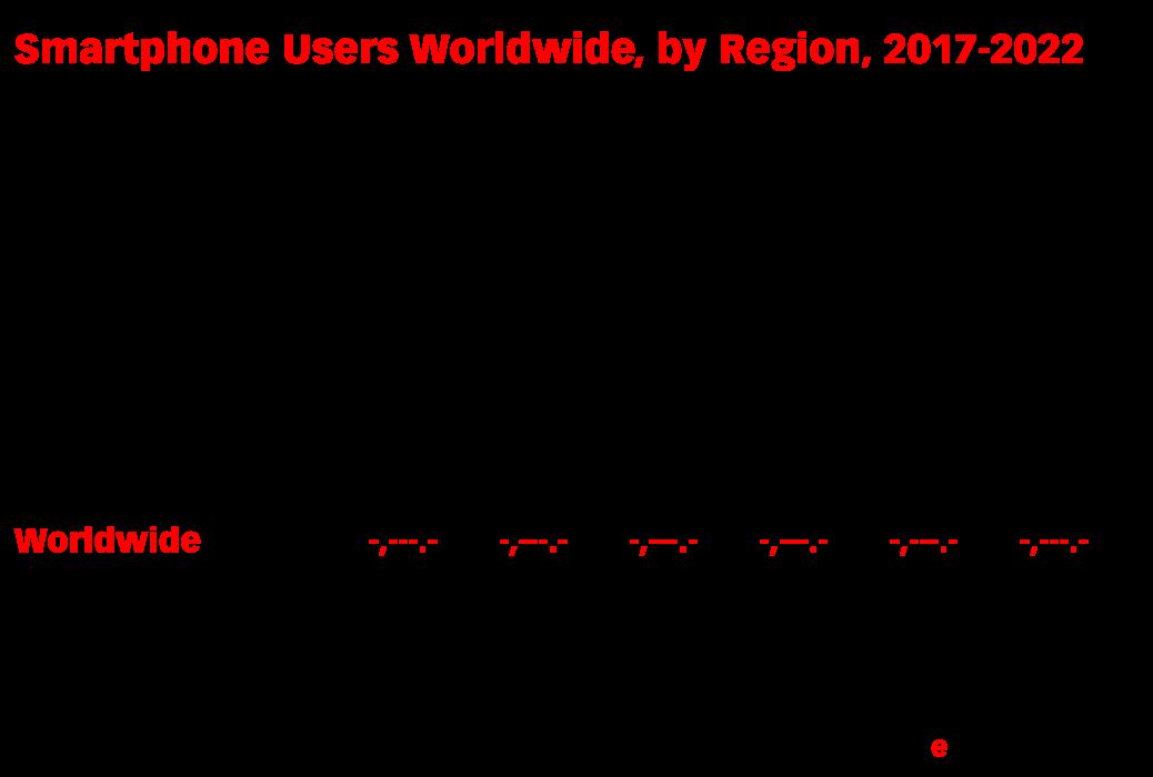 Smartphone Users Worldwide, by Region, 2017-2022 (millions)