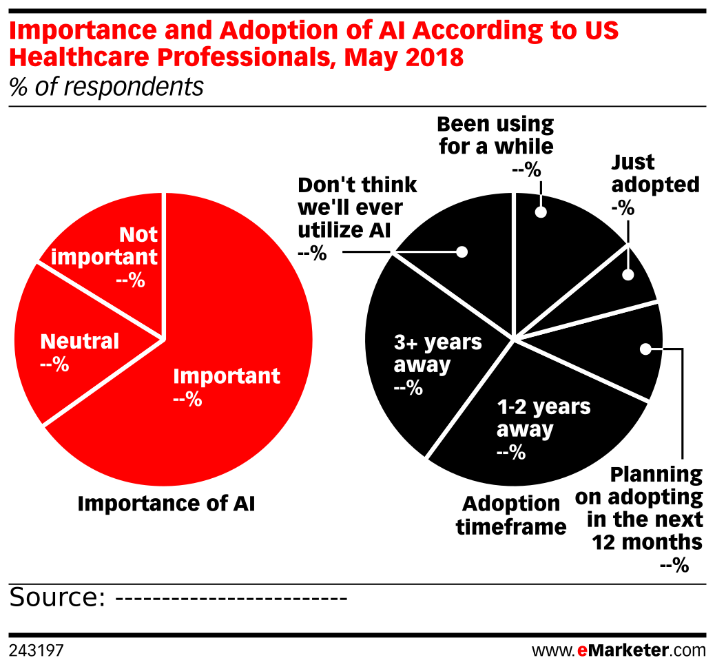 Importance and Adoption of AI According to US Healthcare Professionals, May 2018 (% of respondents)