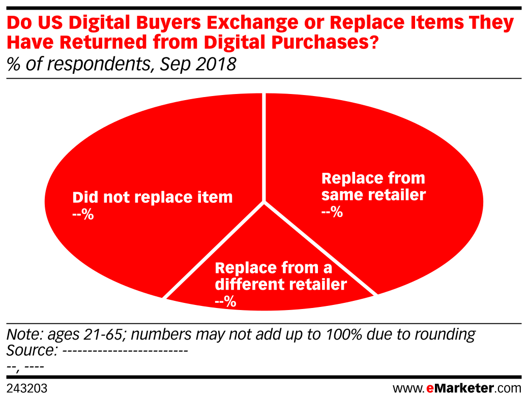 Do US Digital Buyers Exchange or Replace Items They Have Returned from Digital Purchases? (% of respondents, Sep 2018)