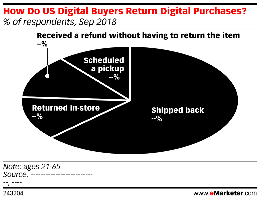 How Do US Digital Buyers Return Digital Purchases? (% of respondents, Sep 2018)
