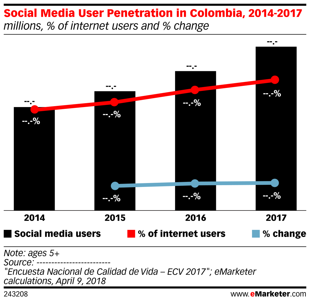 Social Media User Penetration in Colombia, 2014-2017 (millions, % of internet users and % change)