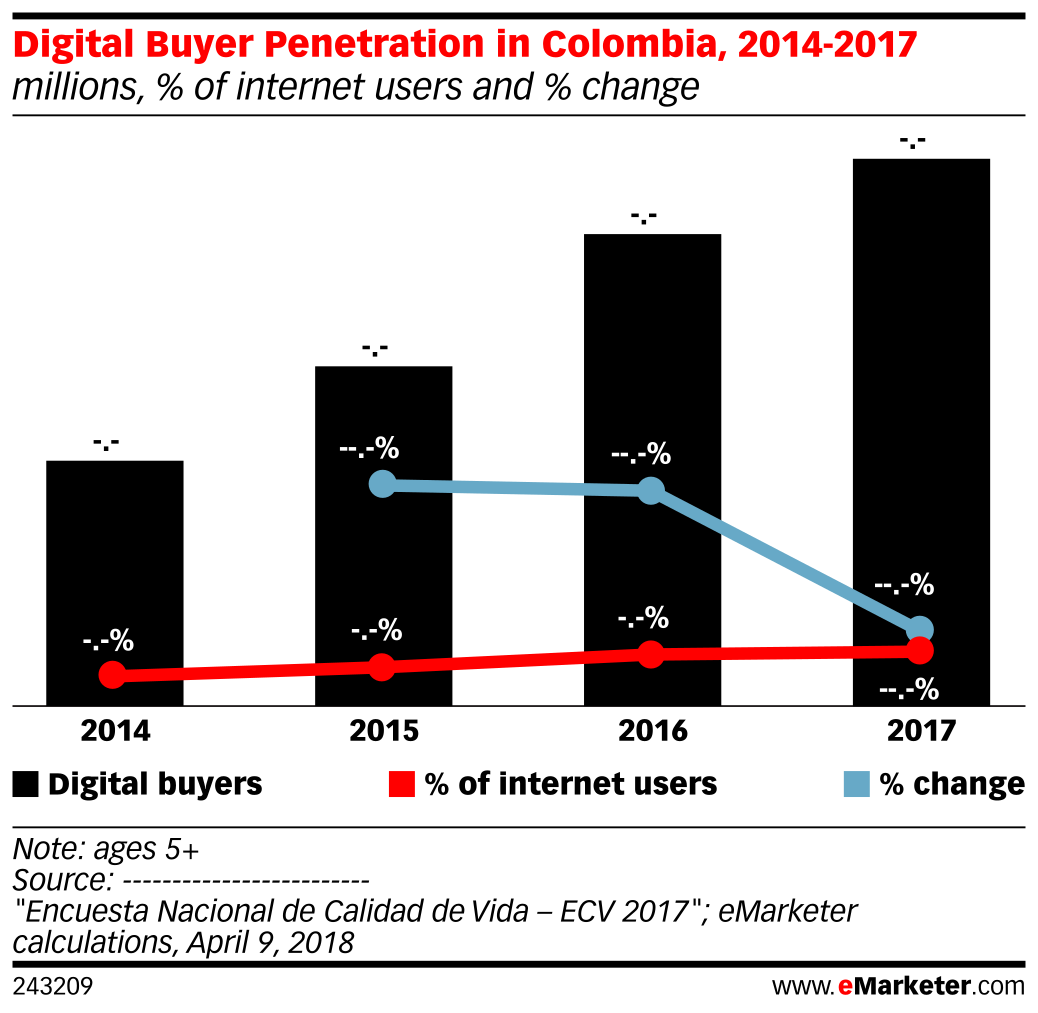 Digital Buyer Penetration in Colombia, 2014-2017 (millions, % of internet users and % change)