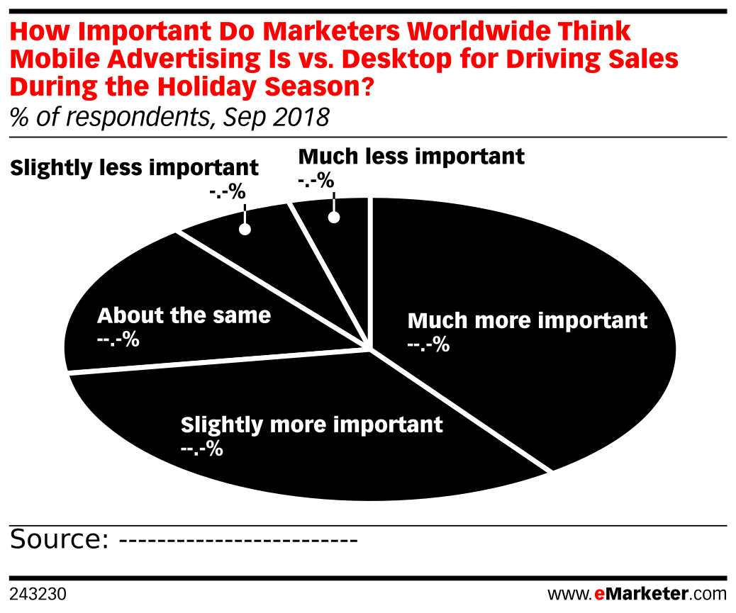 How Important Do Marketers Worldwide Think Mobile Advertising Is vs. Desktop for Driving Sales During the Holiday Season? (% of respondents, Sep 2018)