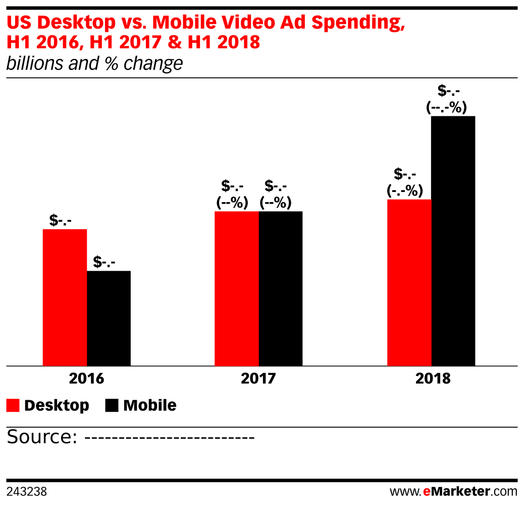 US Desktop vs. Mobile Video Ad Spending, H1 2016, H1 2017 & H1 2018 (billions and % change)