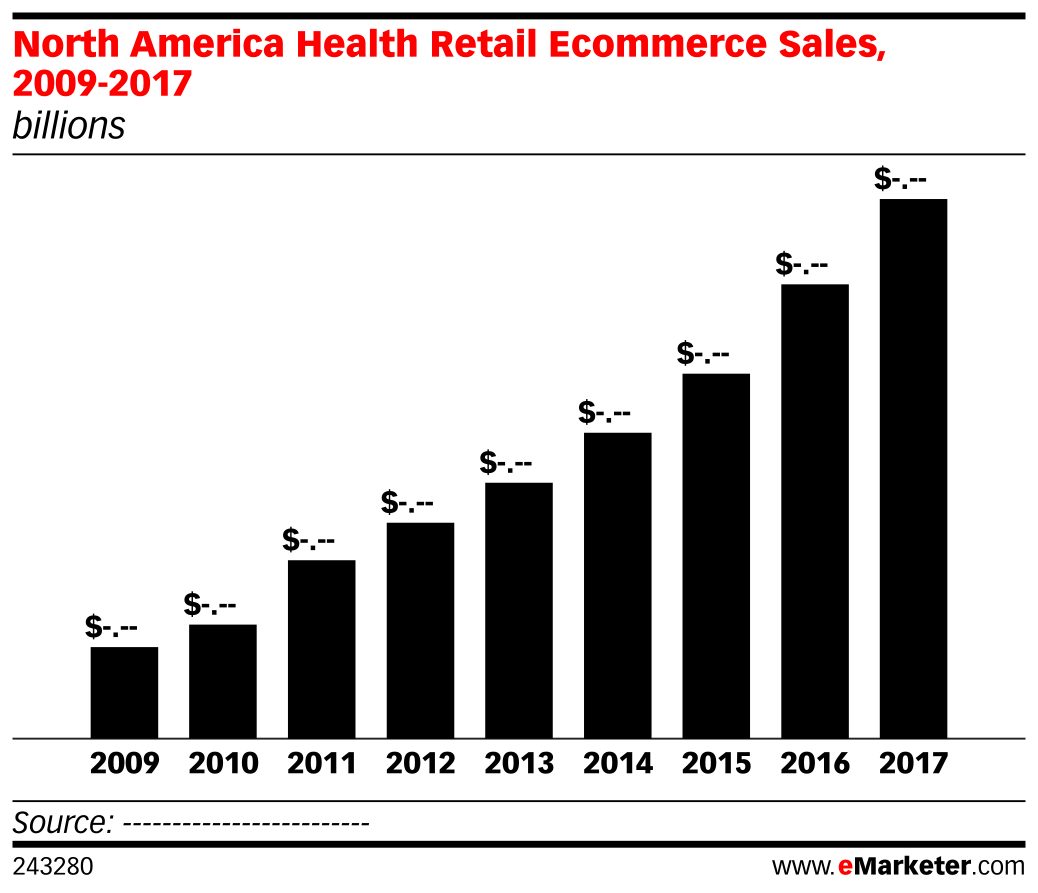 North America Health Retail Ecommerce Sales, 2009-2017 (billions)