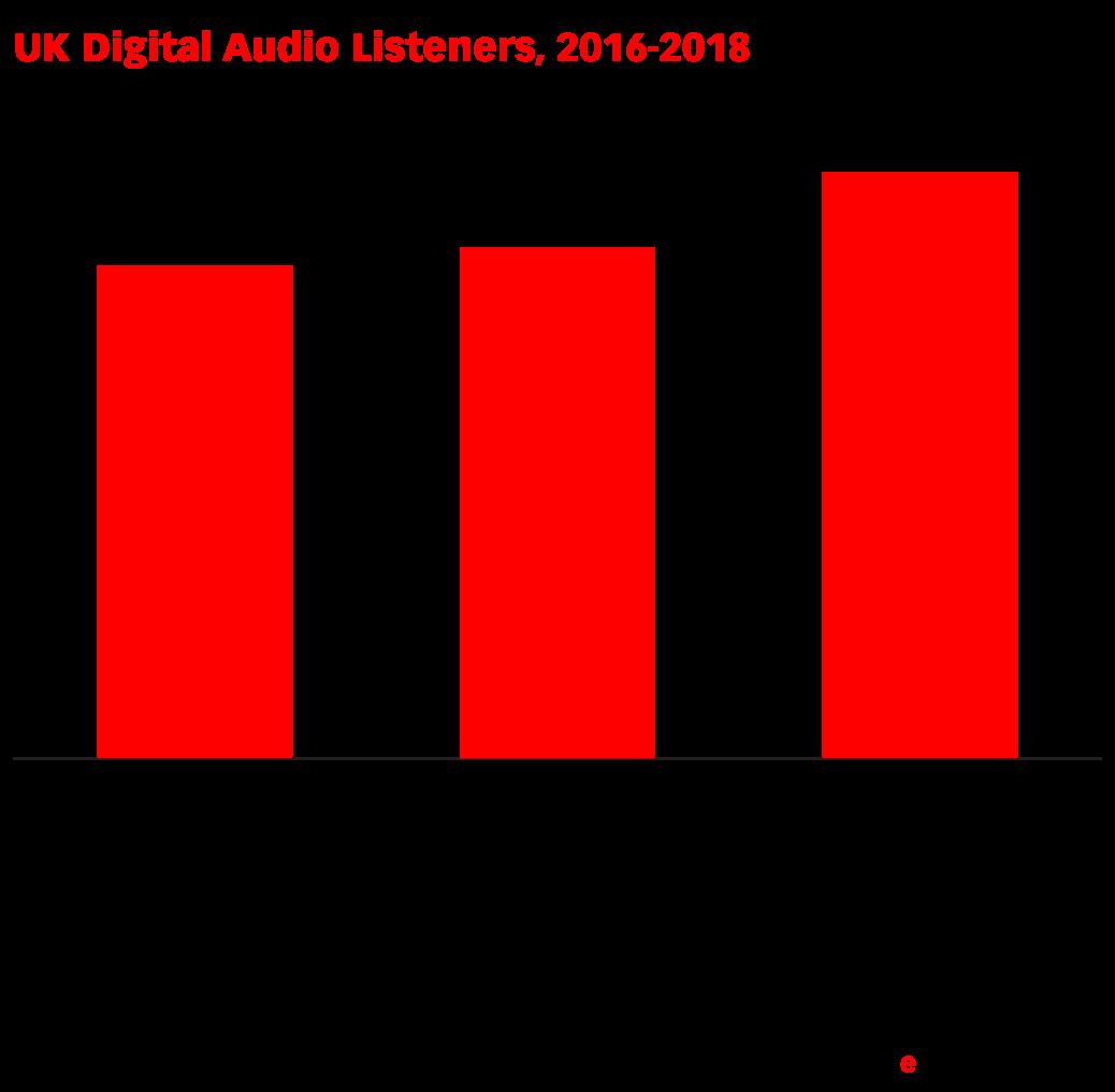 UK Digital Audio Listeners, 2016-2018 (millions)