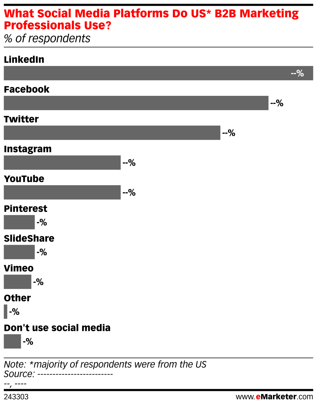 What Social Media Platforms Do US* B2B Marketing Professionals Use? (% of respondents)