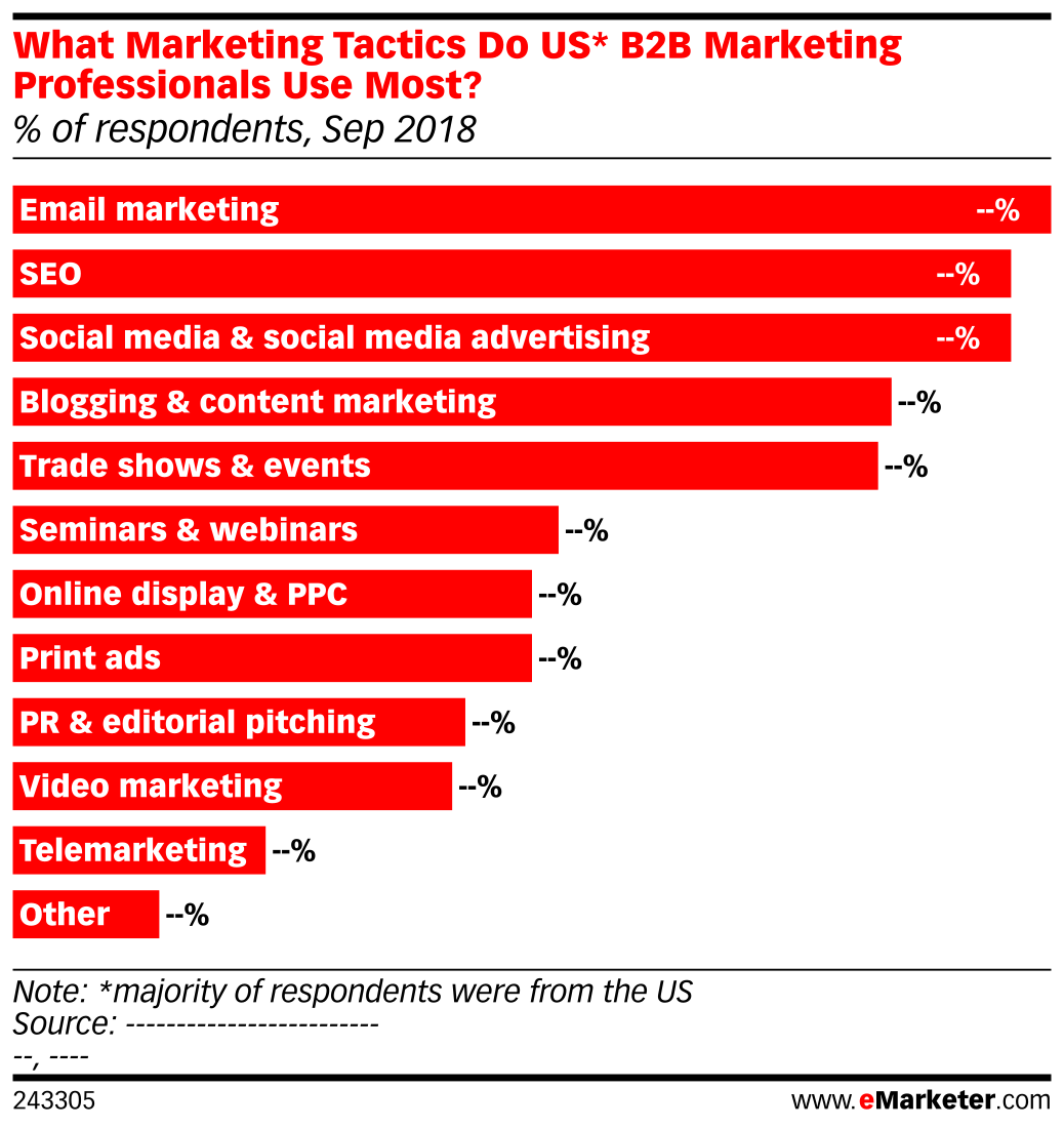 What Marketing Tactics Do US* B2B Marketing Professionals Use Most? (% of respondents, Sep 2018)