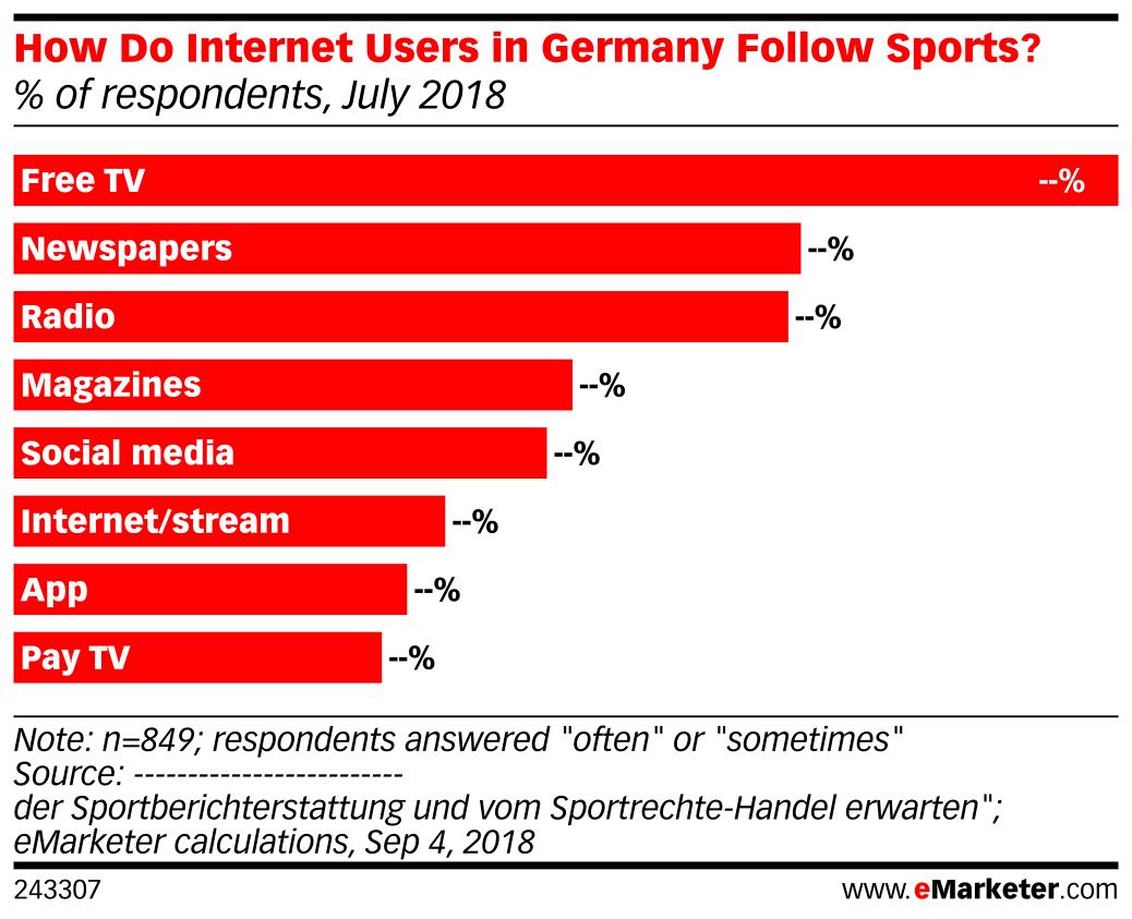 How Do Internet Users in Germany Follow Sports? (% of respondents, July 2018)