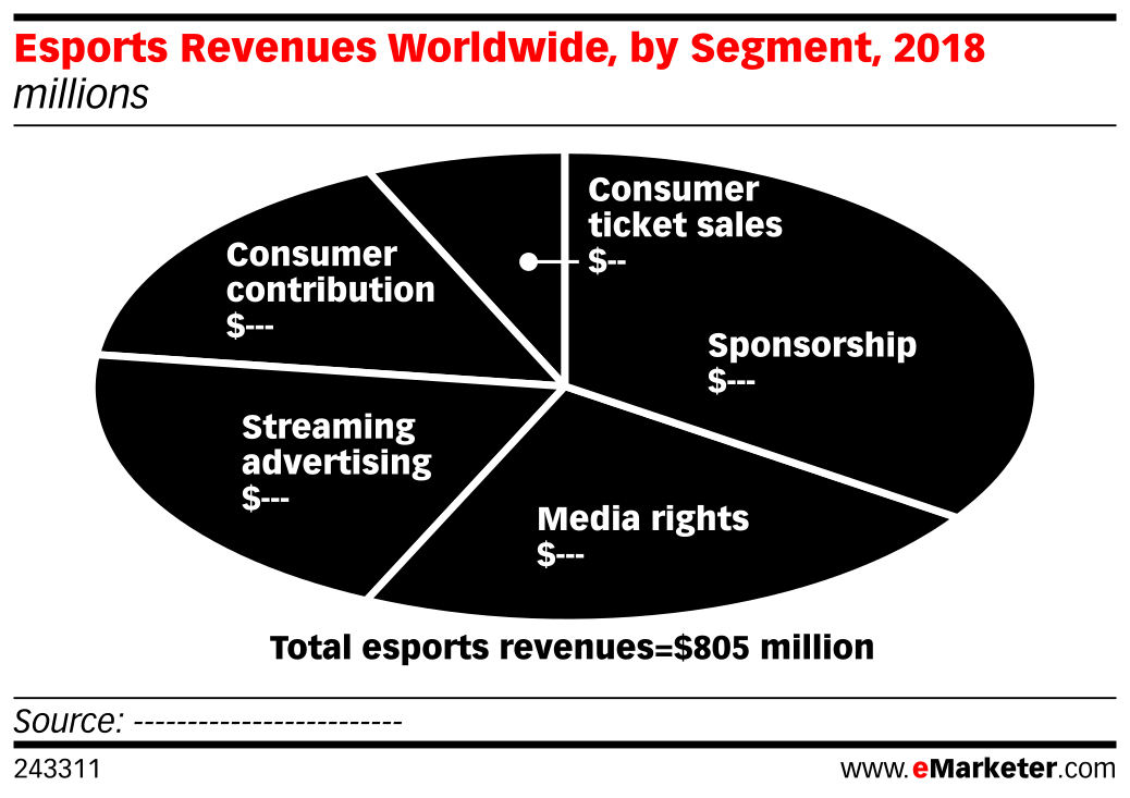 Esports Revenues Worldwide, by Segment, 2018 (millions)