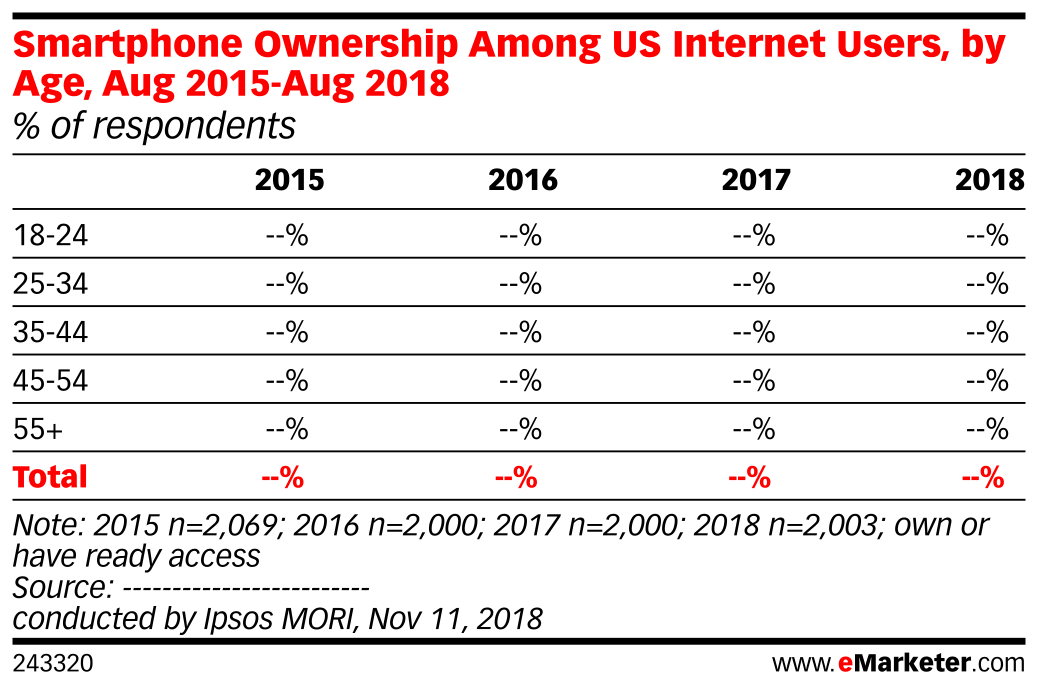 Smartphone Ownership Among US Internet Users, by Age, Aug 2015-Aug 2018 (% of respondents)