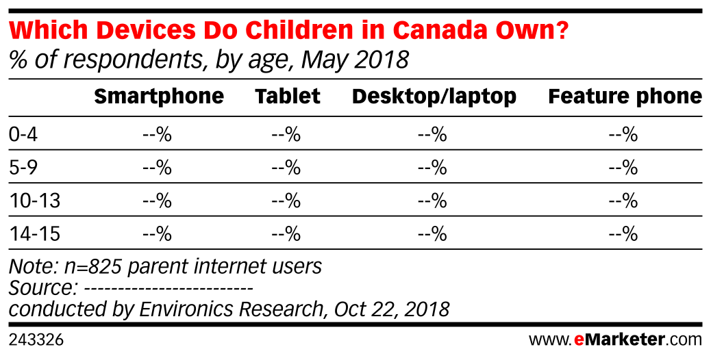 Which Devices Do Children in Canada Own? (% of respondents, by age, May 2018)