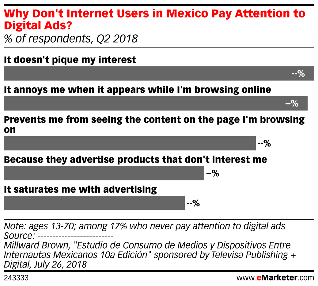 Why Don't Internet Users in Mexico Pay Attention to Digital Ads? (% of respondents, Q2 2018)