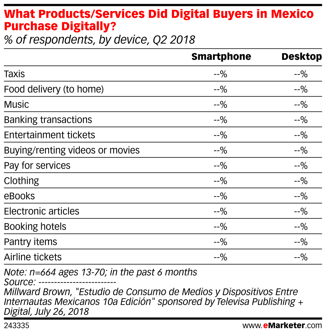 What Products/Services Did Digital Buyers in Mexico Purchase Digitally? (% of respondents, by device, Q2 2018)