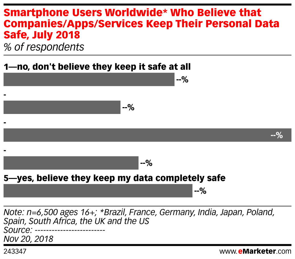Smartphone Users Worldwide* Who Believe that Companies/Apps/Services Keep Their Personal Data Safe, July 2018 (% of respondents)