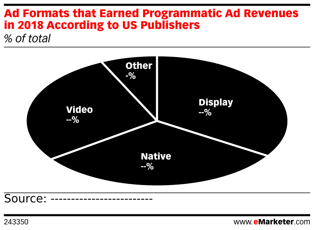Which Media Types Generated Revenues from Programmatic Ad Sales in 2018 According to US Publishers? (% of respondents)